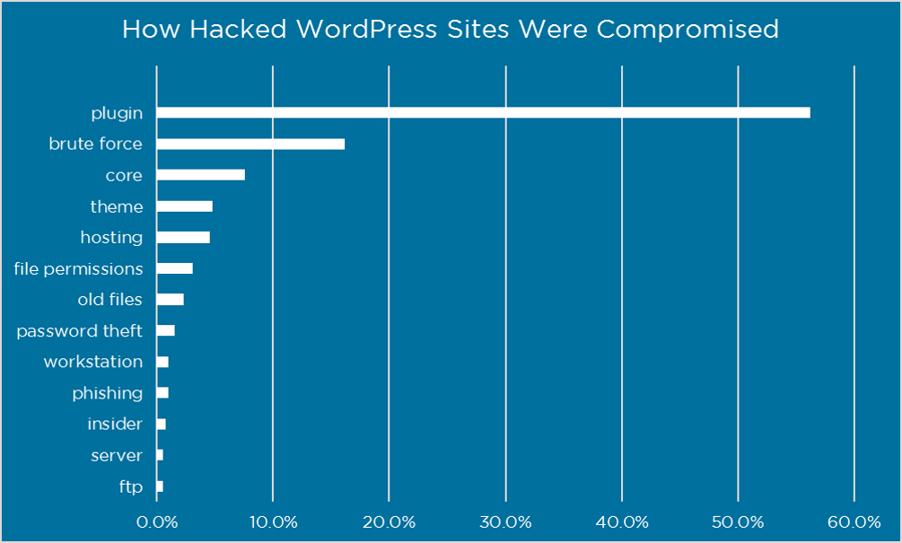 How wordpress sites are hacked